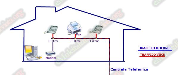 Schema Collegamento Filtro Lte : Emuleitalian impianto filtri